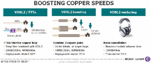 La tecnologia Vectoring VDSL2 di Alcatel-Lucent
